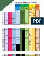 Theories of Development Cheat Sheet