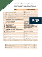 Distribucion de Actividades Diseño de Plan de Vida 2012B