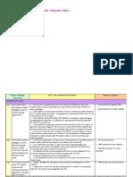 Digital Pedagogy Indicators for Item 1