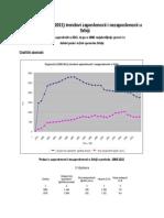 Dugoročni (1965-2011) trendovi zaposlenosti i nezaposlenosti najubedljivije govore o dubini pada i težini oporavka Srbije