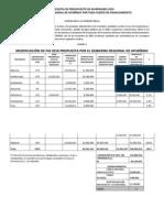 Modificación del PIA 2010 y Propuesta por el Gobierno Regional de Apurímac