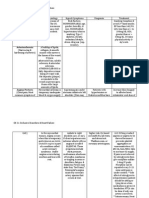 Occlusive Disorders and HF