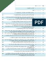Ruku list, starting aayaat ofRuku list, starting aayaat of ruku in the Quran, Helping in Hifz e Quran ruku in the Quran