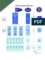 Rbm Framework