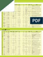 Laptop Comparision Table