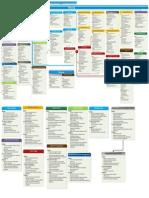 Mmkholy Process Chart