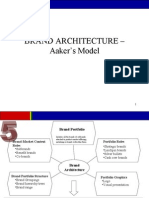 Brand Architecture – Aaker's Model