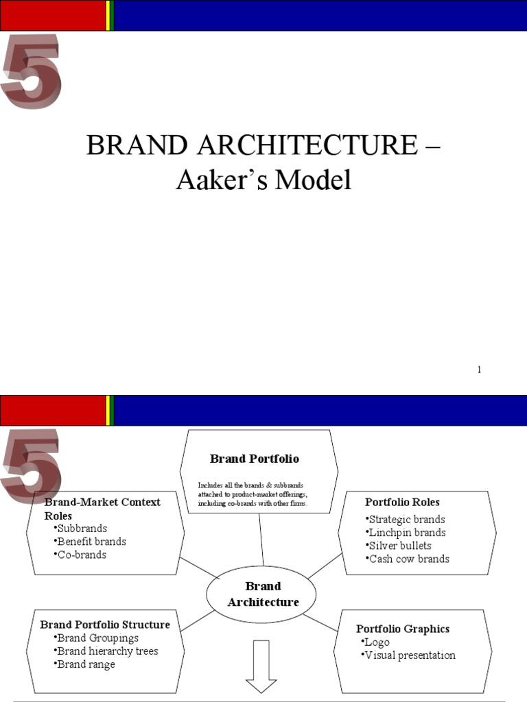 Brand Architecture U2013 Aakeru0027s Model | Brand | Market (Economics)