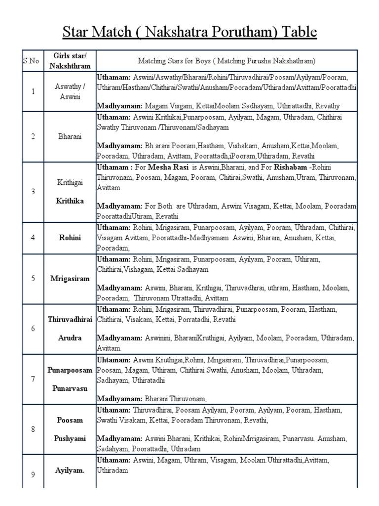 Star Match Nakshatra Porutham Table Sky Regions Stellar Groupings