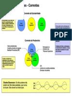 [esquema] Separação dos poderes - Teorias.pdf