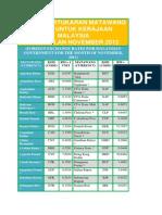 Kadar Pertukaran Matawang Asing Untuk Kerajaan Malaysia