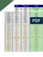Lista.vb.Neregulate
