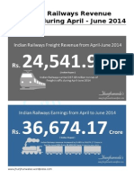 Indian Railways Revenue Earnings from April to June 2014