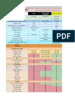 Major Custom ROM Comparison Database