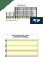 Emprego - Indices gerais - Tabela e Graficos - 2000 a 2009