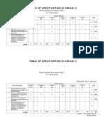 Table of Specification in Hekasi V Summative 3rd Grading