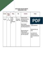 Contoh Format Rancangan Semester - Pelajar