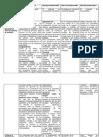 Cuadro Comparativo de Plan de Estudios