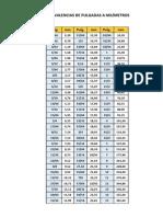 Equivalencias de Pulgadas a Milimetros