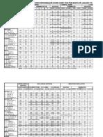 District Scoresheet - June 2014