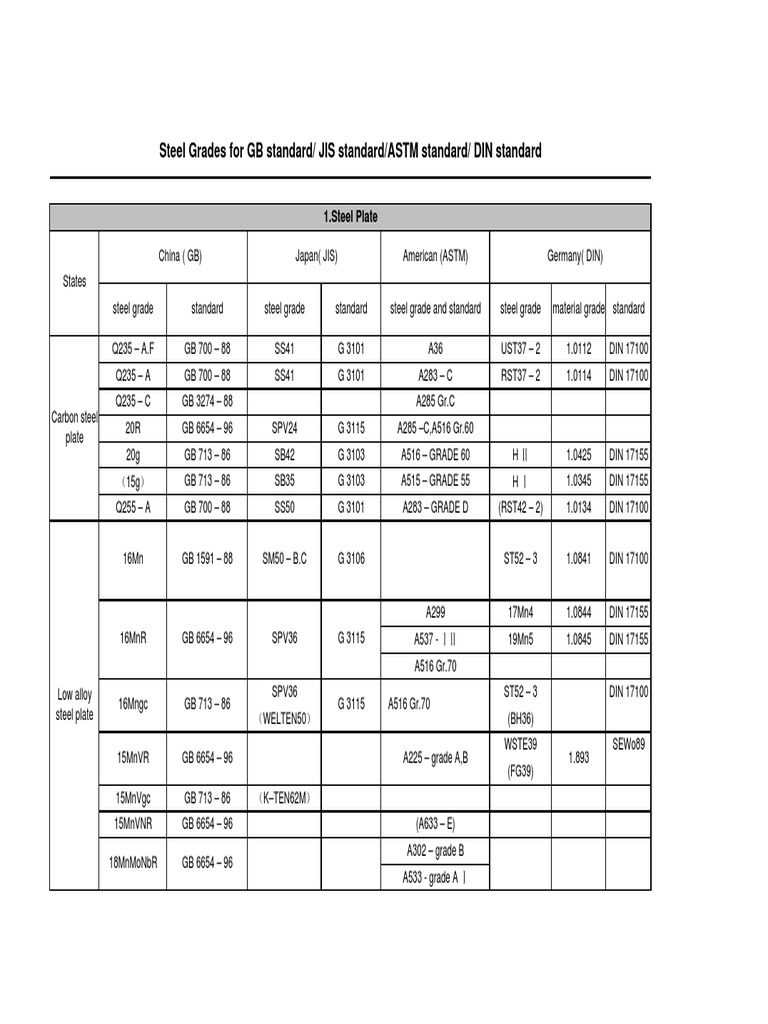 Steel grades for gb standard jis standard astm standard din standard