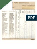 Huiles Essentielles - Tableau Memo.pdf