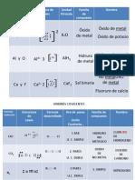 Continuación Uniones Químicas