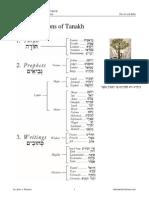 Divisions Jewish Bible