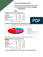 Estadisticas Instituto de Medicina Legal Periodo Enero-marzo 2013