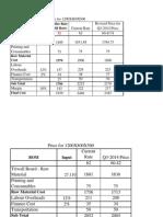 Triwal Rates