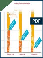 Infografik Eeg Installierte Windenergie Auf See
