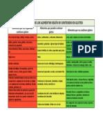 Clasificación de alimentos según contenido de gluten