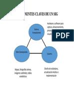Cartografía y Sig Componentes de Un SIG