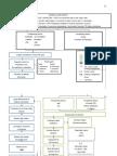 Patho Diagram( pneumonia with DM and HPN )