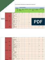 Ejemplo de La Matriz de Leopold de Valoración de Impactos Ambientales Del Plan de Repoblación Forestal