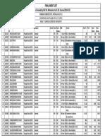 Punjabi University Patiala(PUP) B.Ed. Final Merit List