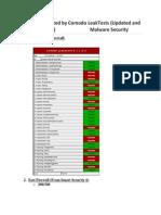 6 Firewalls Review