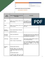 Implementation Dates and Chosen Models 12APR10