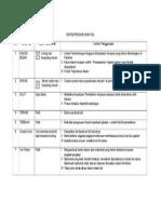 3b Table Sistem Pengurusan Fail