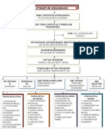 Struktur Organisasi Peringkat Institut Pandu Puteri