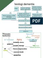 149820533-Patofisiologi-Demensia.pdf