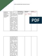 tabela standardi
