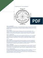 O Significado Das 12 Casas Astrológicas