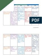 Cuadro Comparativo-Planes y Programas