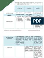 Cuadro Comparativo de Los Planes de Estudio 1993