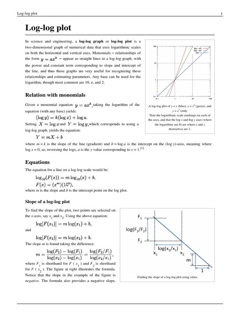 Log Log Plot Logarithm Slope Enter Image Description Here Calculus How Can  I Find The Coordinates