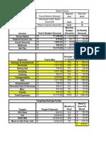 Skyler's Updated Budget