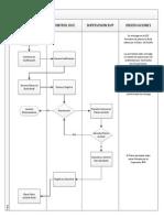 Diagrama de Flujo Planos as Built