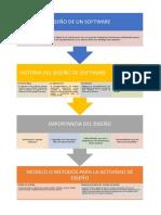 Diseño de Un Software