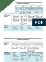 Cuadro Comparativo de Los Distintos Planes de Estudios 2